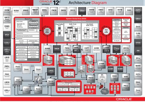 Oracle 12c Database Architecture Image Diagram