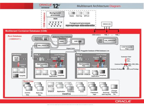 Oracle 12c Multitenant Architecture