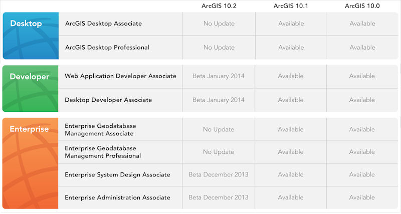 ArcGIS 10.2 EXAM PLANS