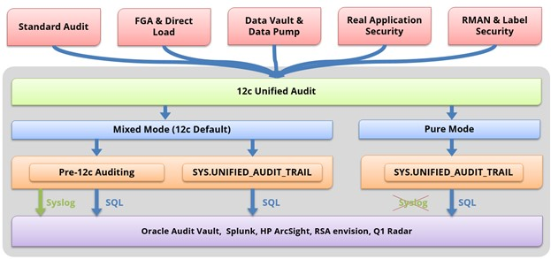 Oracle 12c unified auditing architecture diagram